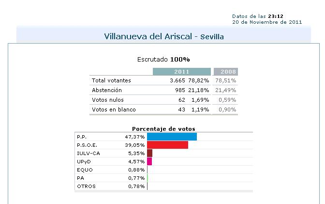 El forastero de villanueva del ariscal resultados for Resultados elecciones ministerio del interior