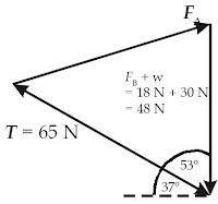 Gaya reaksi FA, dihitung dengan menggunakan metoda segitiga
