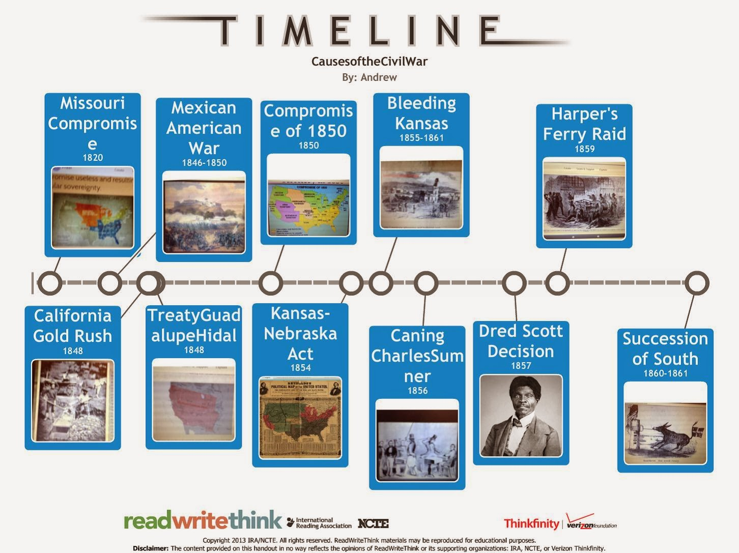 my history blog causes of the civil war research project we also viewed other groups projects and used the information to compile a timeline of the events that led up to the civil war the timeline is below