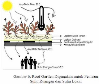 Tukang Taman Surabaya Skema Temperatur