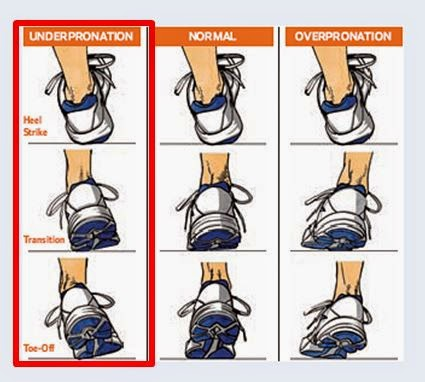 Running Shoes for Underpronators