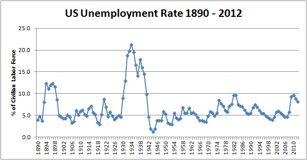 history of the united states and the unemployment in the 1930 s Us bureau of labor statistics follow us  teacher´s desk history of bls  monthly estimates of employment and unemployment are available for all states.