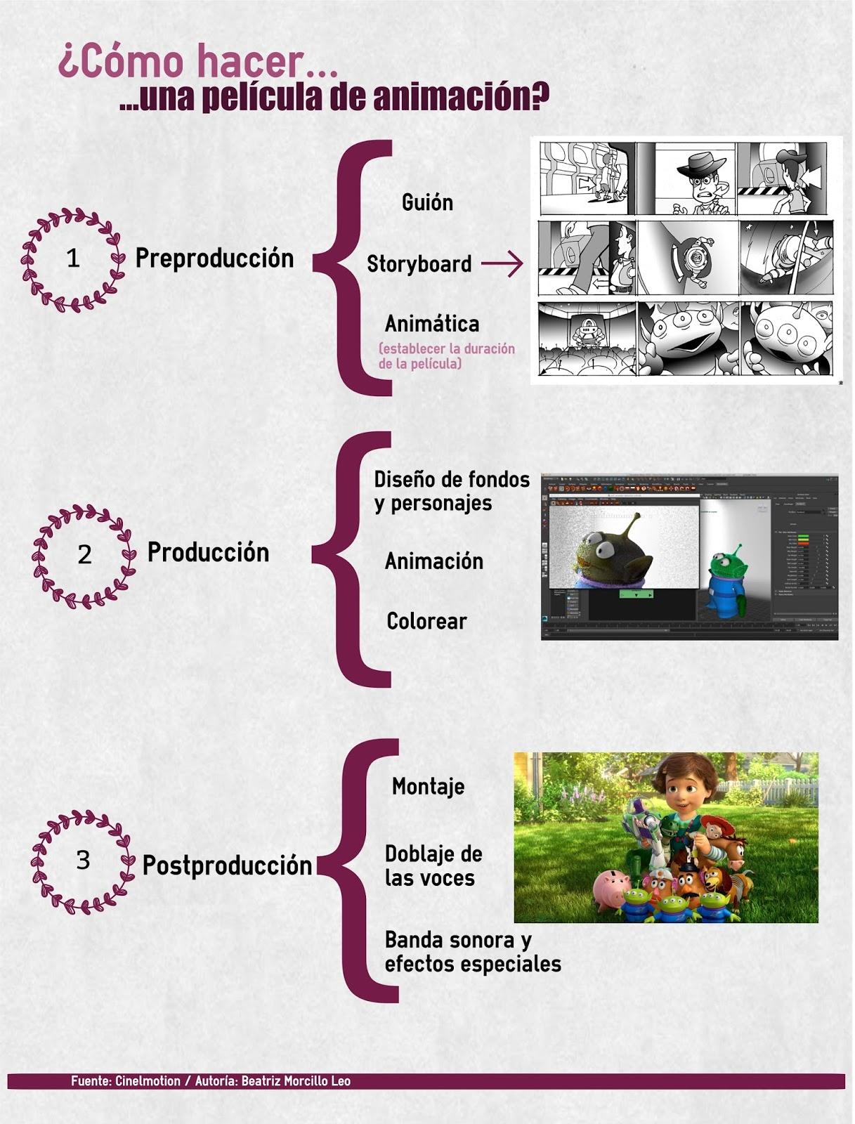 Infografías sobre cine
