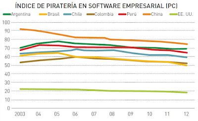 indice-de-pirateria-en-software-empreasarial