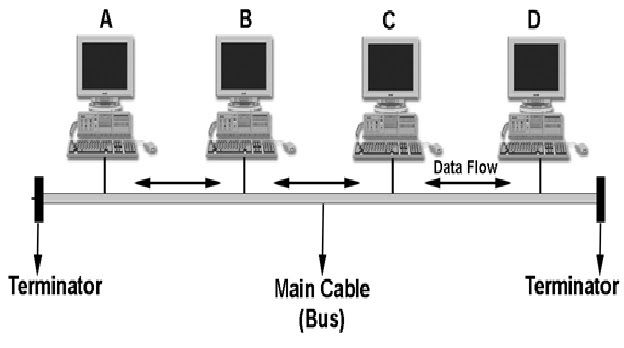 bus topology There are several limitations to the bus network topology the length of the bus is limited by cable loss a bus network may not work well if the nodes are located at scattered points that do not lie near a common line.