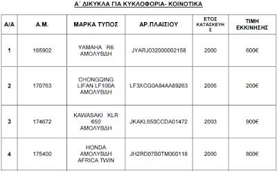 ΟΔΔΥ:  Δημοπρασία δικύκλων από… 180 ευρώ!