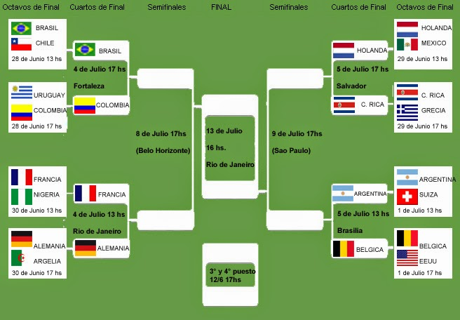 Fixture Mundial - Partidos Cuartos de Final 2014