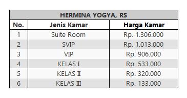 Tarif Rawat Inapa RS Hermina Yogyakarta