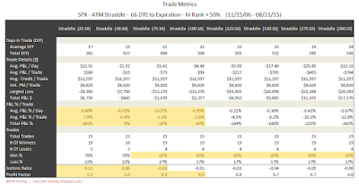 SPX Short Options Straddle Trade Metrics - 66 DTE - IV Rank > 50 - Risk:Reward 10% Exits