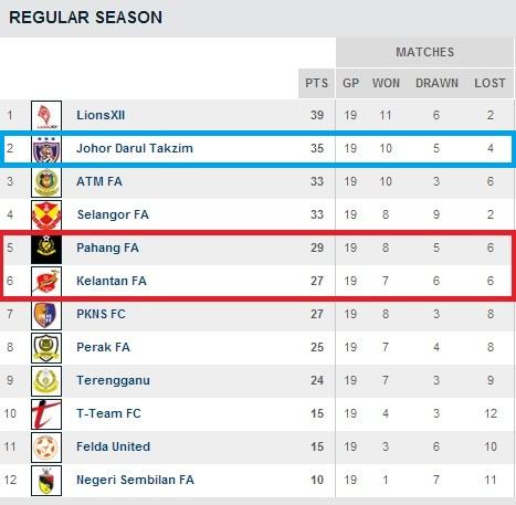Liga Super malam Selasa, 25 Jun 2013. Keputusan akan dikemaskini dari