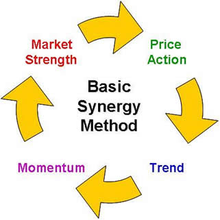 Easy forex trading method