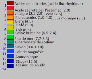 bandelette de pH