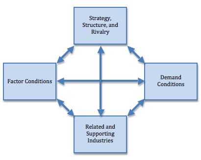 customer loyalty theory