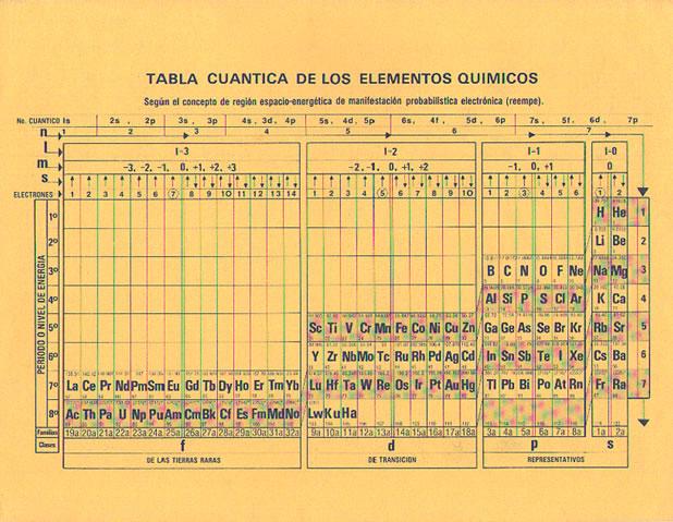 Tabla periodica clasificacion de los elementos pdf image collections clasificacion de la tabla periodica de los elementos quimicos pdf tabla periodica de los elementos quimicos urtaz Images