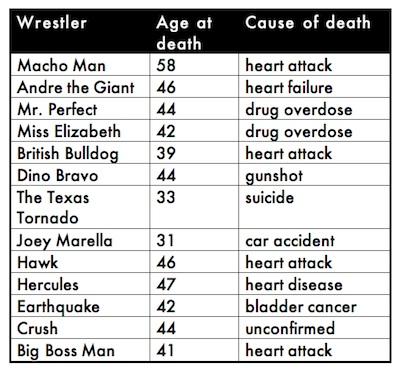 steroid use deaths