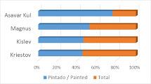 El Pintómetro / Painting status