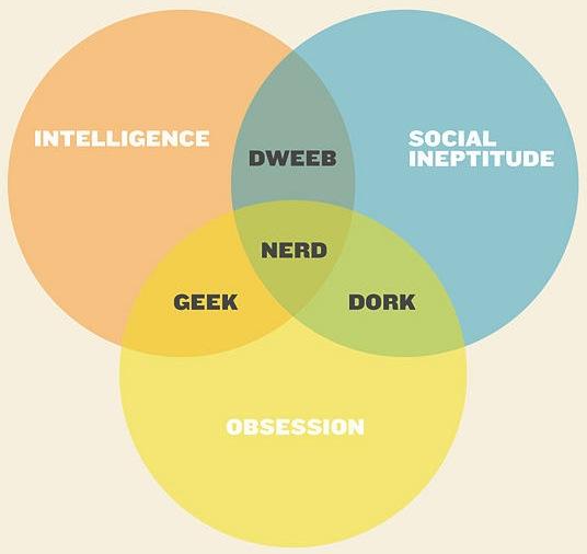 nerd dork geek venn diagram