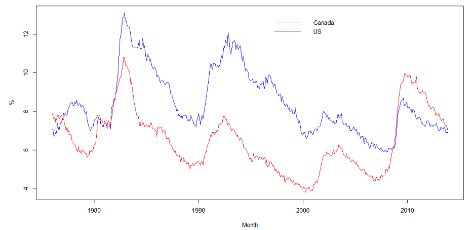 Figure: Unemployment Rates, Canada and US, 1976:1-2013:11, Seasonally Adjusted,