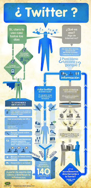 Twitter infografa