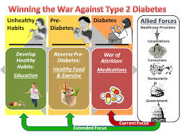 Best Diets for Type II Diabetics