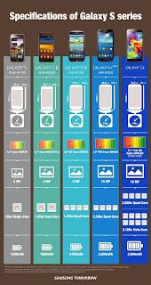 Samsung Galaxy S5 Octa-Core variant