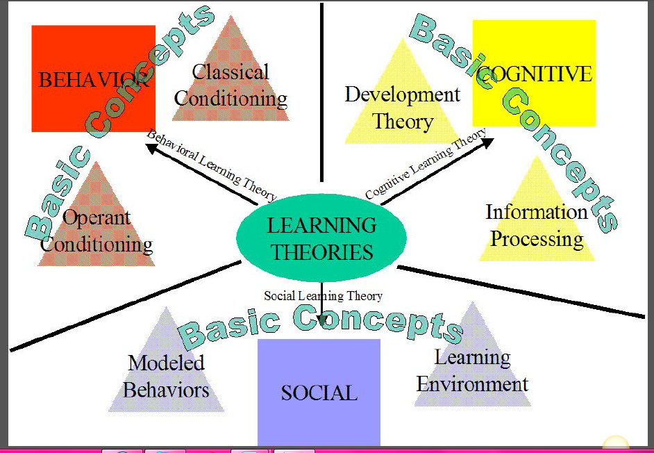 What is learning? Exploring theory, product and process