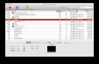 アクティビティモニタの状況(CPU)