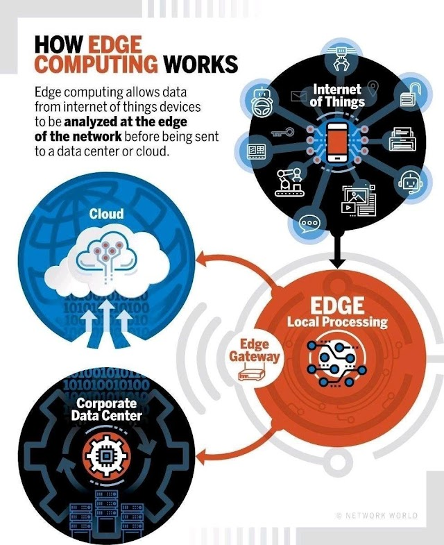 How Edge Computing Works