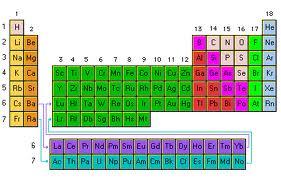 son aquellos que estn formando la tabla peridica casi el 95 de estos cuerpos son puros cada cuerpo tiene su propio nombre y sus caractersticas - Tabla Periodica De Los Elementos Quimicos Monovalentes