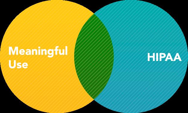 Meaningful Use and HIPAA overlap