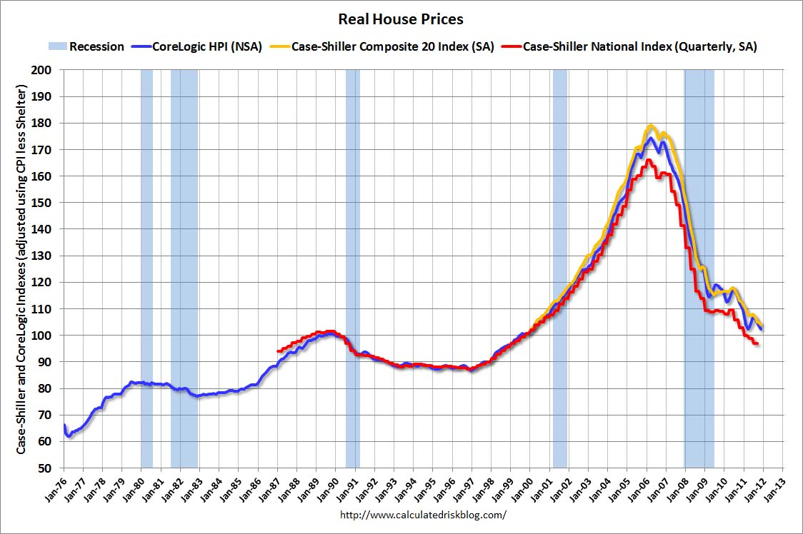 real house prices and house pricetorent