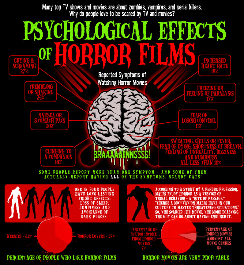 the effect of horror movie on Horror films and vfx go hand-in-hand since the early days of film, right from méliès to the latest saw movie, visual effects have always been an important part of bringing stitched together exhumed corpses, and the undead chewing down on a man's interior to the big screen.