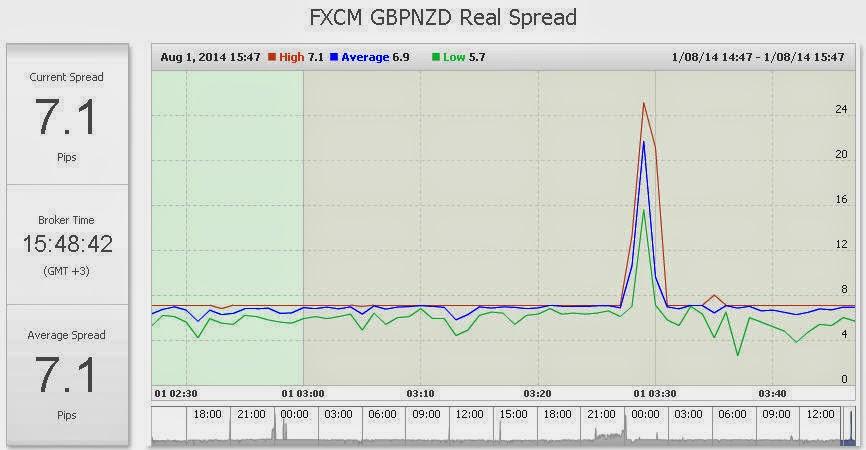 Spread forex compare