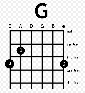G gitar