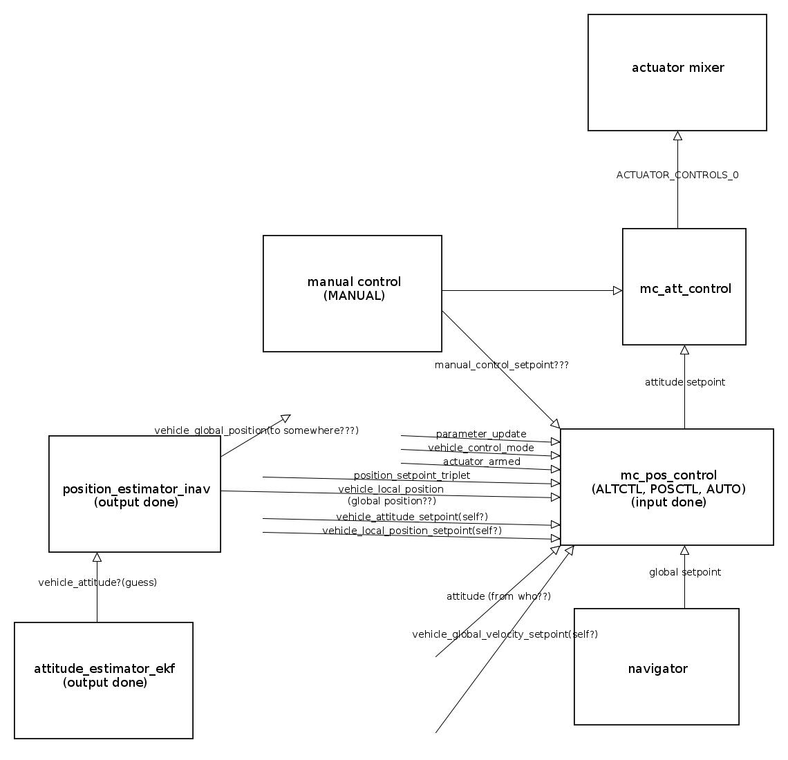 Px4 Autopilot Quadrotor Research