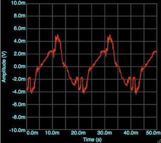 oscilloscope measurement of the Line-In voltage reads 6 mV