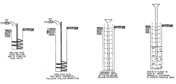 wet hole method drilled shaft foundation of transmission lines structures tutorials