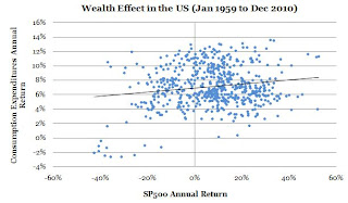 wealth%2Beffect%2B3.JPG?__SQUARESPACE_CACHEVERSION=1302035176014