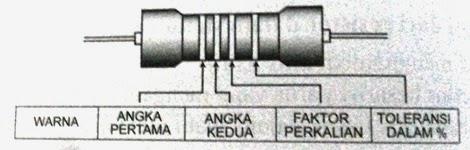Resistor Tetap