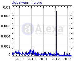 reach of Global Warming according to Alexa