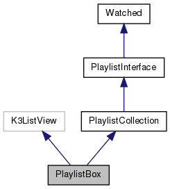 Doxygen awesome tool to dive into large codebases develop freedom inheritance diagram of playlistbox from juk ccuart Choice Image
