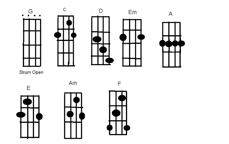 Banjo : banjo chords down the neck Banjo Chords Down also Banjo ...