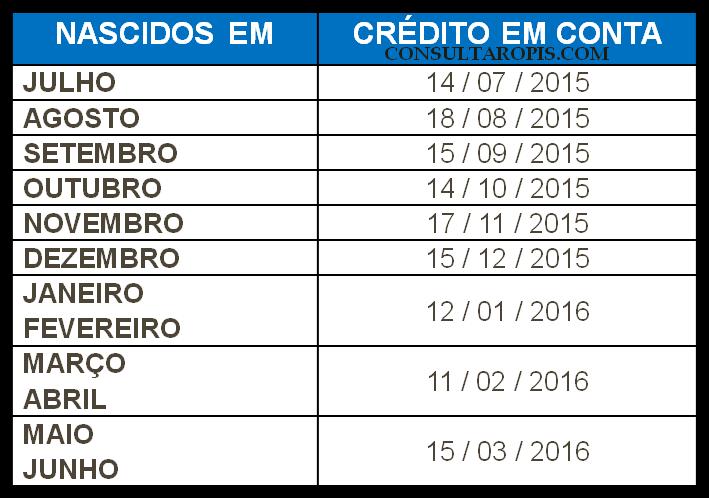 Tabela de pagamento PIS 2015-2016 - Consultar PIS 2017