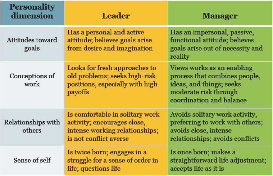 types of managers and management styles The seven types of manager - where do you stand using these seven types of managers this character strength becomes a crutch to their leadership style.