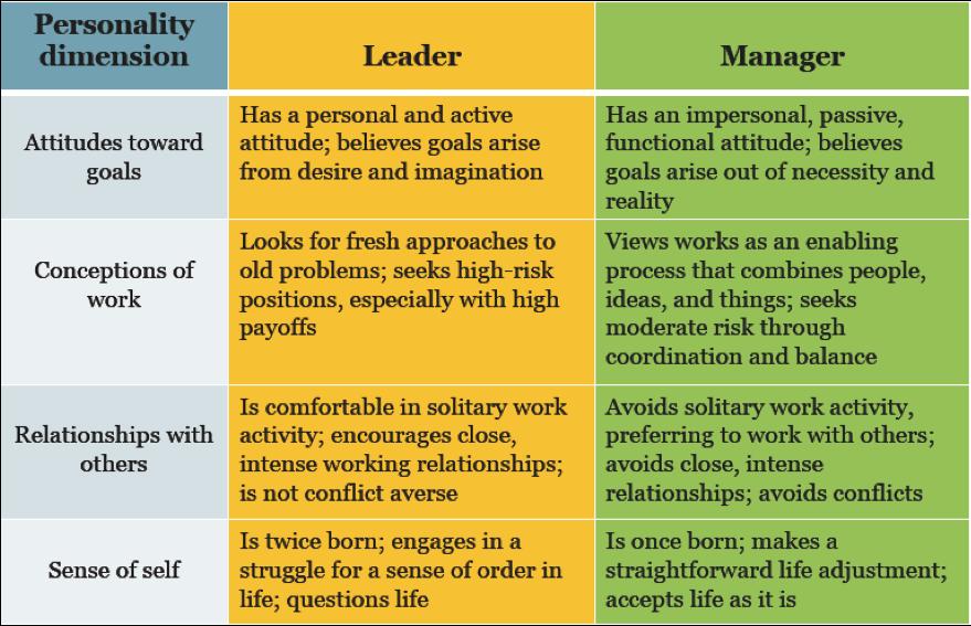 Dissertation educational leadership management