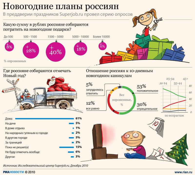 Планы на Новый год Россиян.