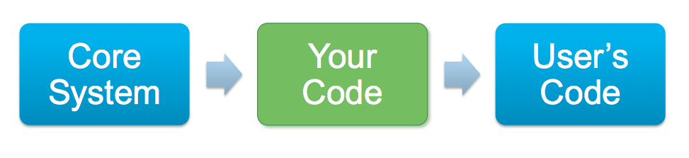 core system -> [your code] -> user's code