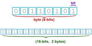 Equivalencia de bits