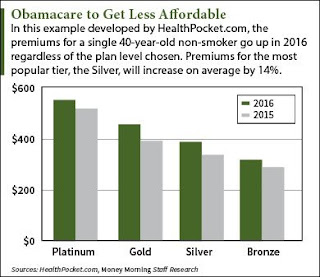 Obama care, ACA, Affordable care act