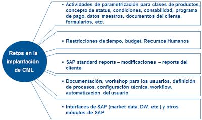 SAP CML